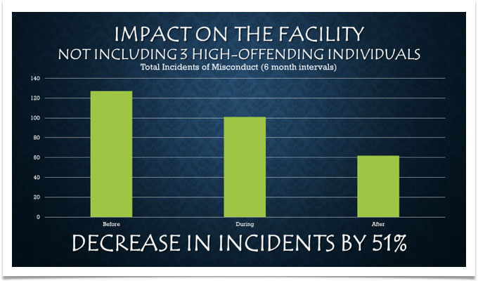 Impact on the facility graph
